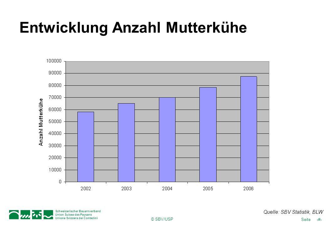© SBV/USP 48Seite Schweizerischer Bauernverband Union Suisse des Paysans Unione Svizzera dei Contadini Entwicklung Anzahl Mutterkühe Quelle: SBV Stati