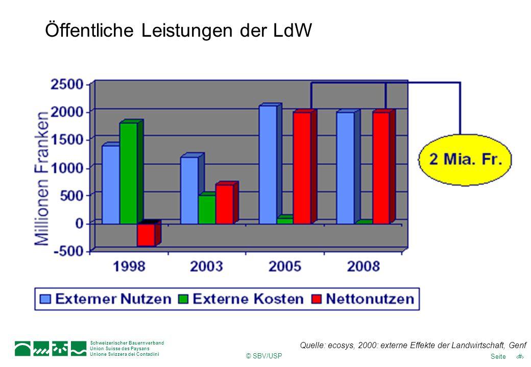 © SBV/USP 7Seite Schweizerischer Bauernverband Union Suisse des Paysans Unione Svizzera dei Contadini Öffentliche Leistungen der LdW Quelle: ecosys, 2