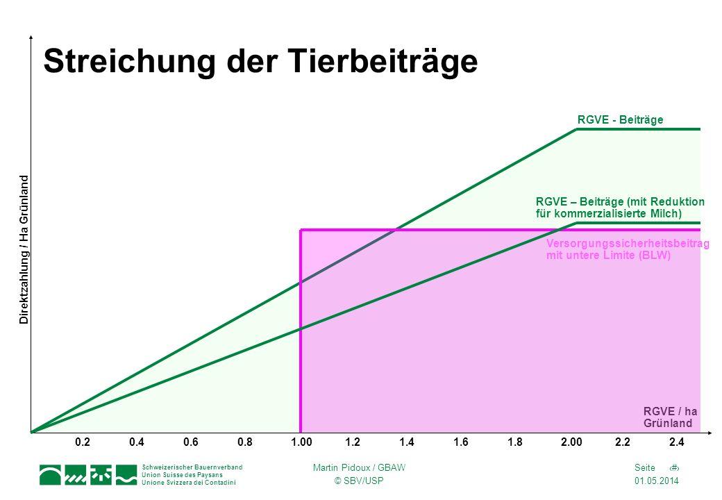 01.05.2014 8Seite Schweizerischer Bauernverband Union Suisse des Paysans Unione Svizzera dei Contadini Martin Pidoux / GBAW © SBV/USP Streichung der Tierbeiträge 0.20.41.001.21.41.62.002.22.4 RGVE / ha Grünland Direktzahlung / Ha Grünland Versorgungssicherheitsbeitrag mit untere Limite (BLW) RGVE - Beiträge 0.60.81.8 RGVE – Beiträge (mit Reduktion für kommerzialisierte Milch)