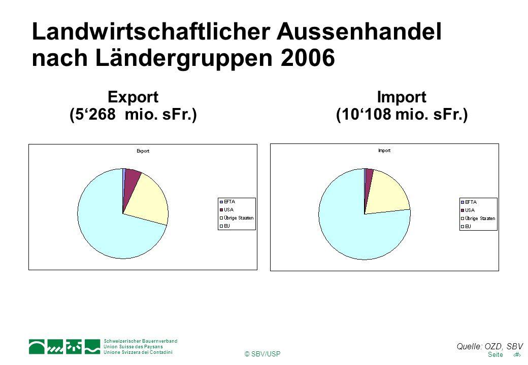 Schweizerischer Bauernverband Union Suisse des Paysans Unione Svizzera dei Contadini 10Seite © SBV/USP Landwirtschaftlicher Aussenhandel nach Ländergr