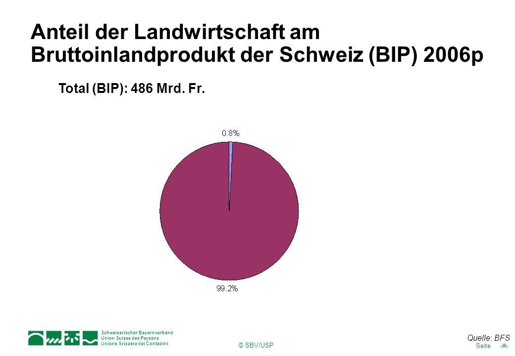 Schweizerischer Bauernverband Union Suisse des Paysans Unione Svizzera dei Contadini 5Seite © SBV/USP Anteil der Landwirtschaft am Bruttoinlandprodukt