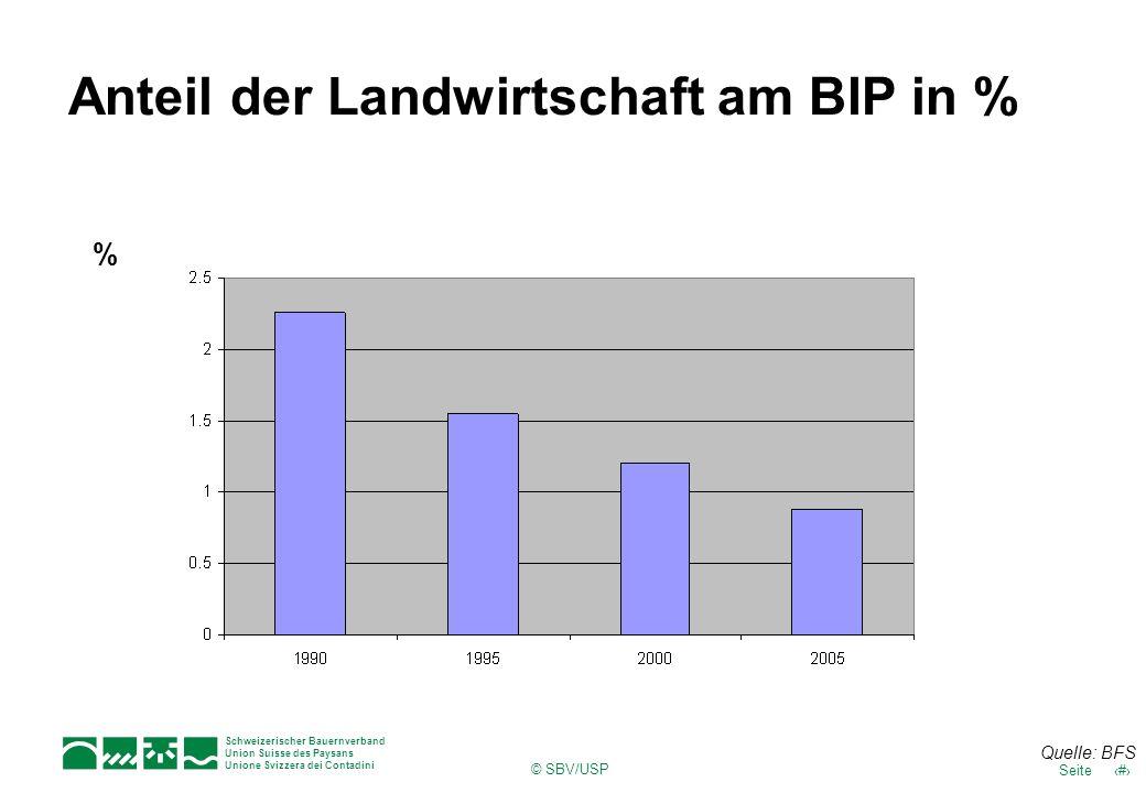 Schweizerischer Bauernverband Union Suisse des Paysans Unione Svizzera dei Contadini 6Seite © SBV/USP Anteil der Landwirtschaft am BIP in % % Quelle: