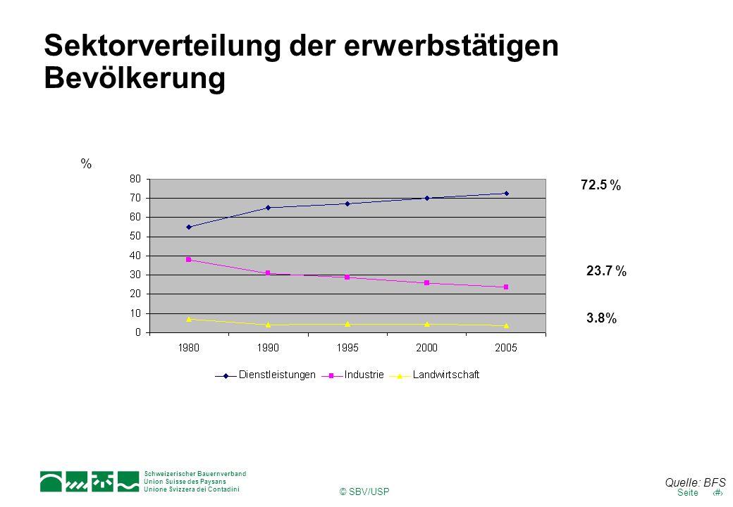 Schweizerischer Bauernverband Union Suisse des Paysans Unione Svizzera dei Contadini 7Seite © SBV/USP Sektorverteilung der erwerbstätigen Bevölkerung