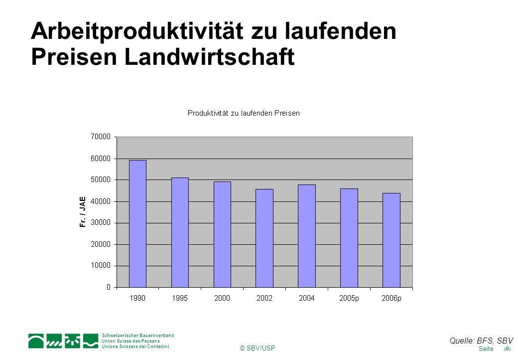 Schweizerischer Bauernverband Union Suisse des Paysans Unione Svizzera dei Contadini 8Seite © SBV/USP Arbeitproduktivität zu laufenden Preisen Landwir