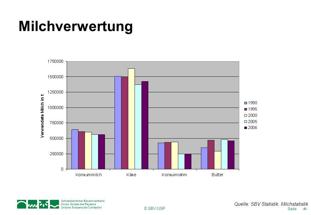 10Seite Schweizerischer Bauernverband Union Suisse des Paysans Unione Svizzera dei Contadini © SBV/USP Milchverwertung Quelle: SBV Statistik, Milchsta