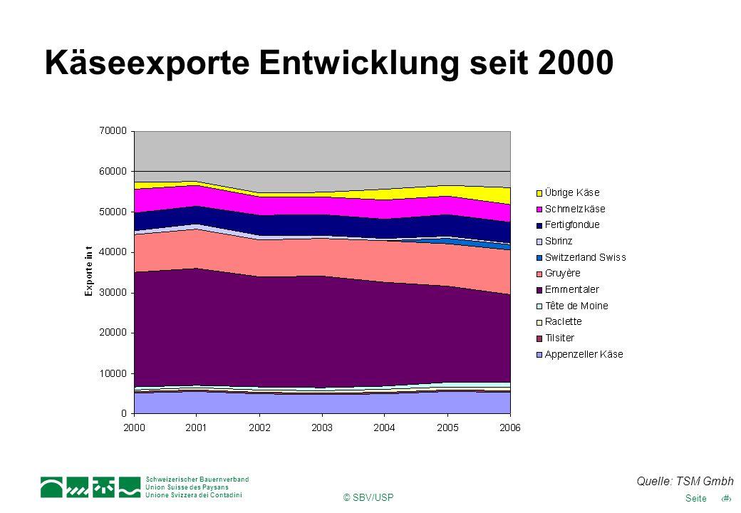 13Seite Schweizerischer Bauernverband Union Suisse des Paysans Unione Svizzera dei Contadini © SBV/USP Käseexporte Entwicklung seit 2000 Quelle: TSM G
