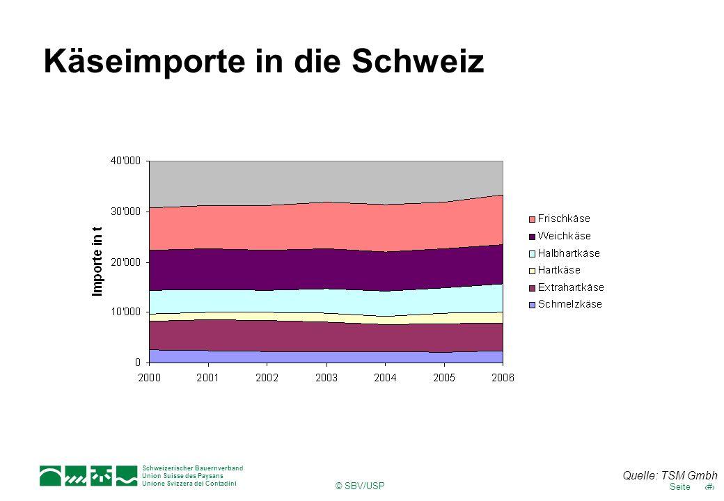 15Seite Schweizerischer Bauernverband Union Suisse des Paysans Unione Svizzera dei Contadini © SBV/USP Käseimporte in die Schweiz Quelle: TSM Gmbh