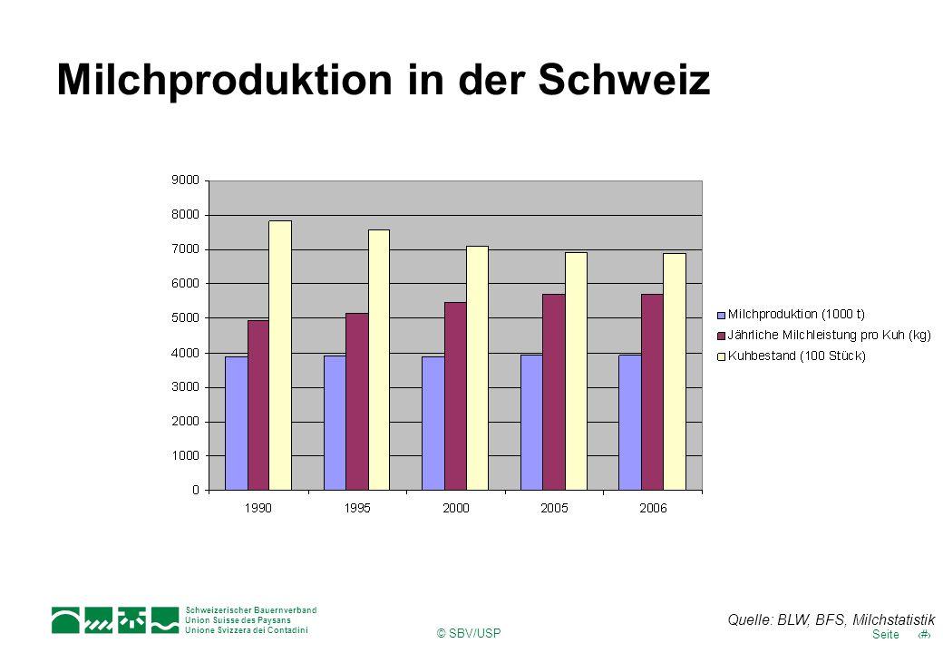 6Seite Schweizerischer Bauernverband Union Suisse des Paysans Unione Svizzera dei Contadini © SBV/USP Milchproduktion in der Schweiz Quelle: BLW, BFS,