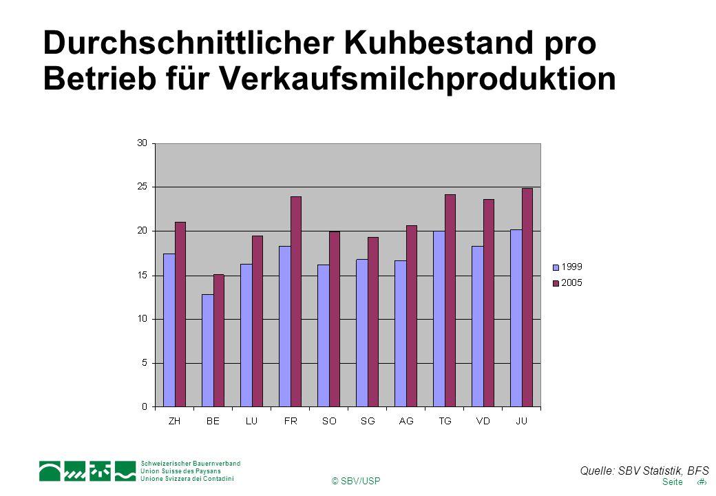 8Seite Schweizerischer Bauernverband Union Suisse des Paysans Unione Svizzera dei Contadini © SBV/USP Durchschnittlicher Kuhbestand pro Betrieb für Ve