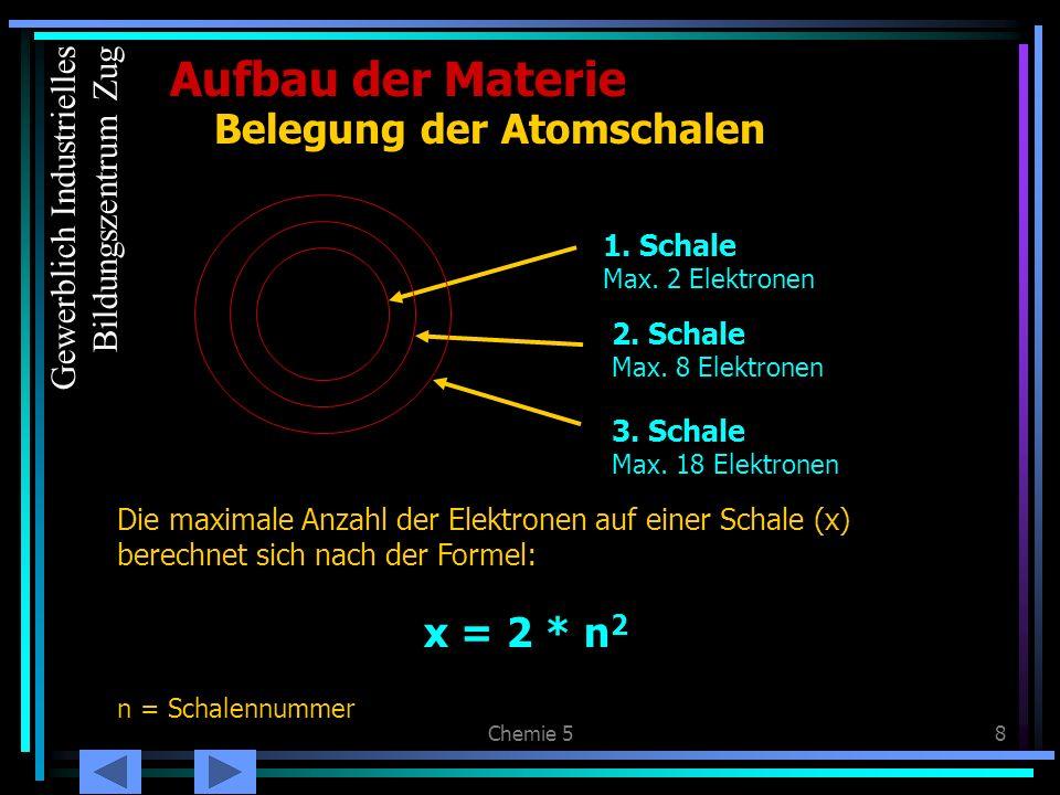 Chemie 58 3. Schale Max. 18 Elektronen 1. Schale Max. 2 Elektronen 2. Schale Max. 8 Elektronen Aufbau der Materie Belegung der Atomschalen Die maximal