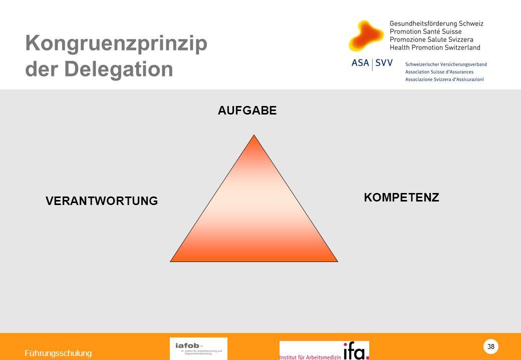 38 Führungsschulung AUFGABE VERANTWORTUNG KOMPETENZ Kongruenzprinzip der Delegation