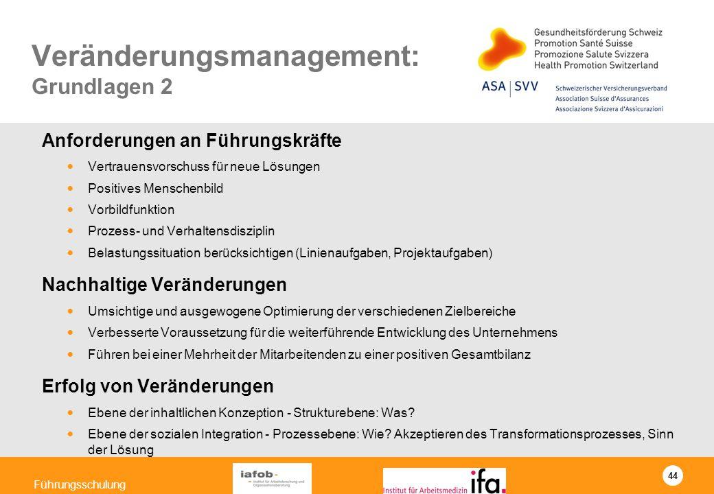 44 Führungsschulung Veränderungsmanagement: Grundlagen 2 Anforderungen an Führungskräfte Vertrauensvorschuss für neue Lösungen Positives Menschenbild