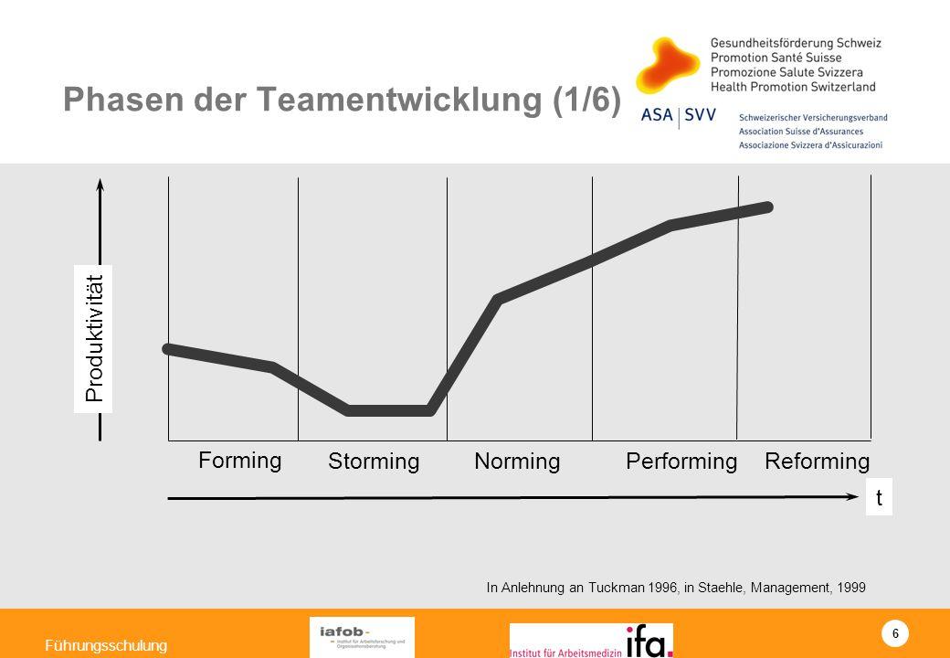 6 Führungsschulung Phasen der Teamentwicklung (1/6) In Anlehnung an Tuckman 1996, in Staehle, Management, 1999 Produktivität Forming StormingNormingPe