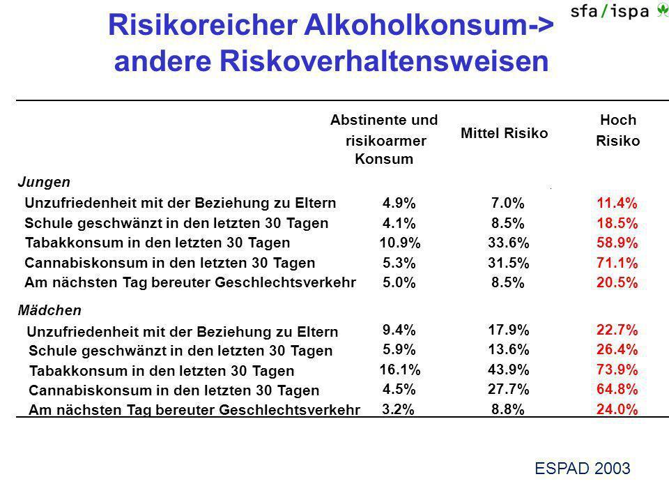 Risikoreicher Alkoholkonsum-> andere Riskoverhaltensweisen Abstinente und risikoarmer Konsum Mittel Risiko Hoch Risiko Jungen Unzufriedenheit mit der