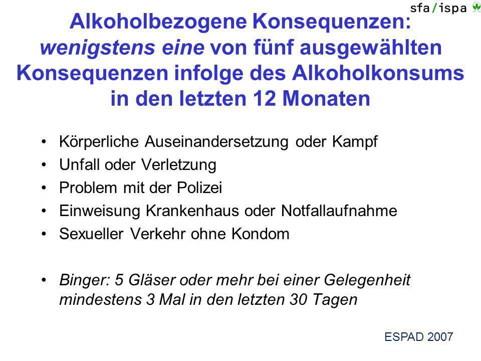 Alkoholbezogene Konsequenzen: wenigstens eine von fünf ausgewählten Konsequenzen infolge des Alkoholkonsums in den letzten 12 Monaten ESPAD 2007 Körpe