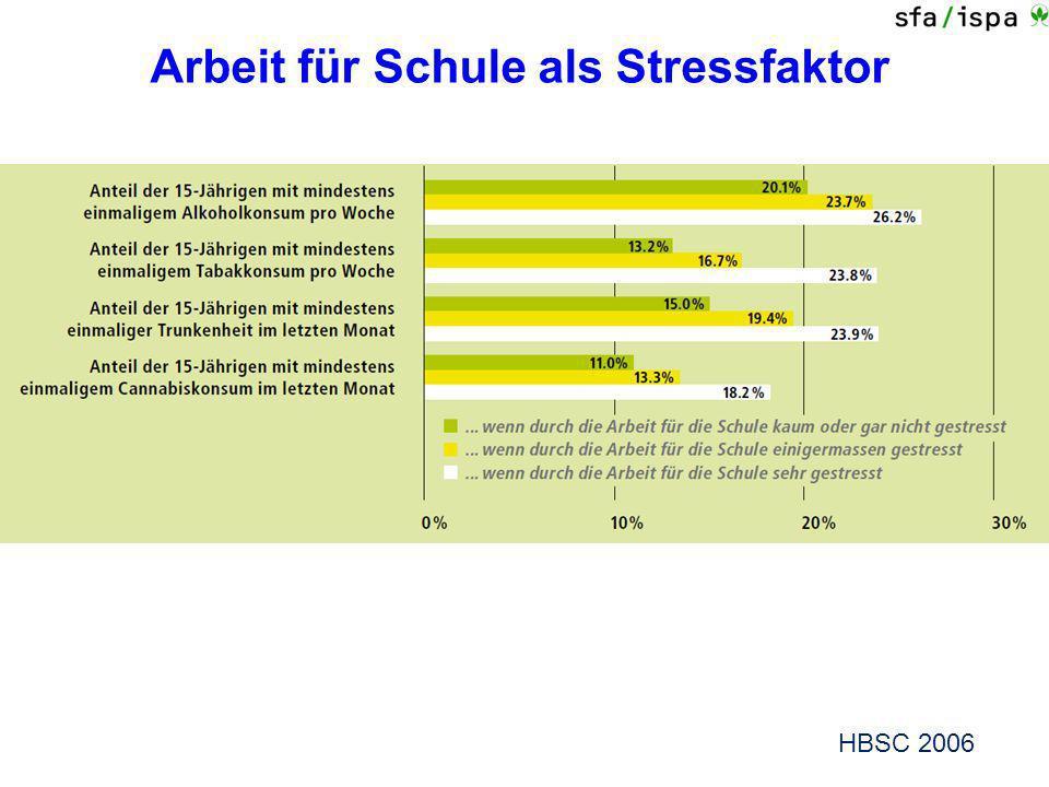 Arbeit für Schule als Stressfaktor HBSC 2006