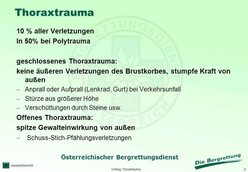 3 Österreichischer Bergrettungsdienst Gesamtübersicht Thoraxtrauma 10 % aller Verletzungen In 50% bei Polytrauma geschlossenes Thoraxtrauma: keine äuß