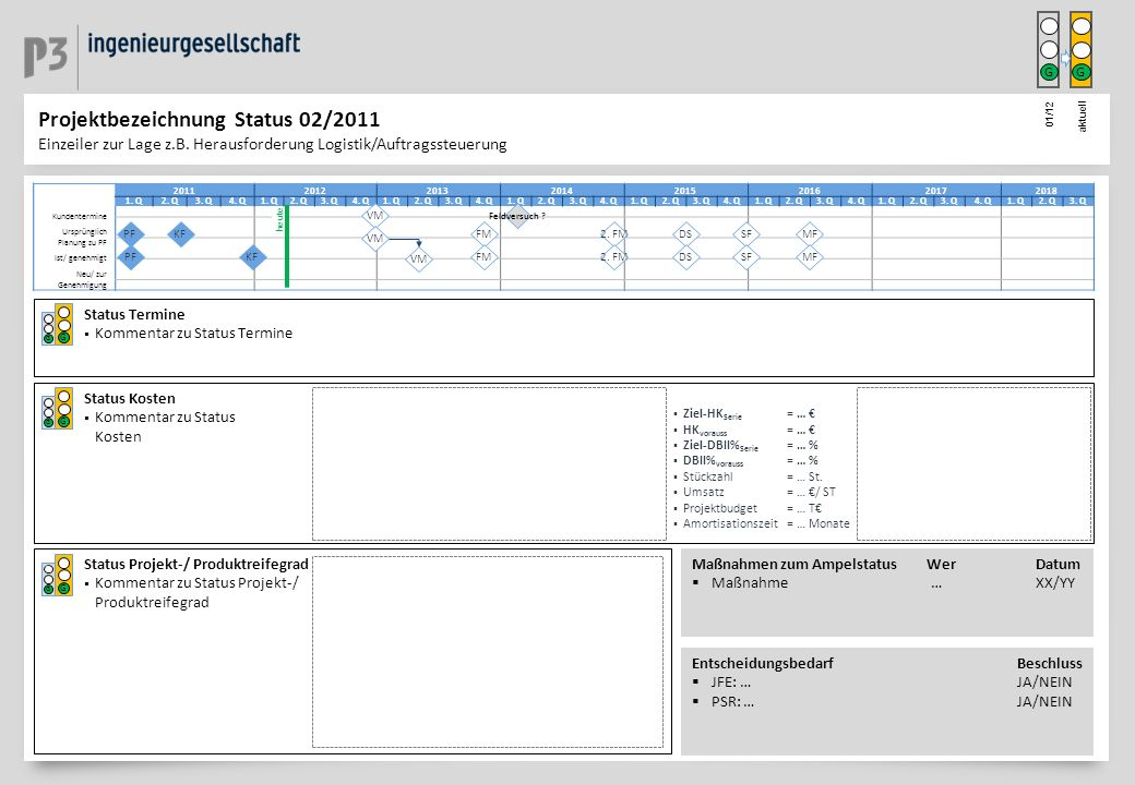Status Projekt-/ Produktreifegrad Kommentar zu Status Projekt-/ Produktreifegrad R Y G R Y G Status Termine Kommentar zu Status Termine R Y G R Y G St