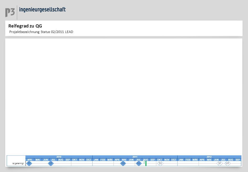 Reifegrad zu QG Projektbezeichnung Status 02/2011 LEAD 201020112012 APRMAIJUNJULAUGSEPOKTNOVDEZJANFEBMÄRAPRMAIJUNJULAUGSEPOKTNOVDEZJANFEBMÄRAPRMAIJUNJ