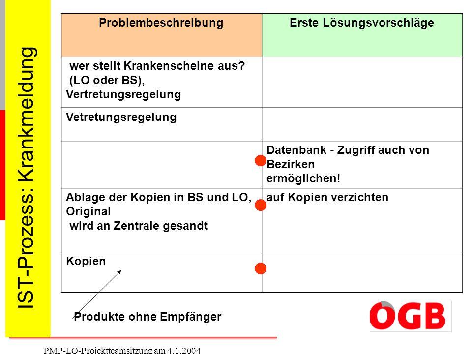 10 PMP-LO-Projektteamsitzung am 4.1.2004 IST-Prozess: Krankmeldung ProblembeschreibungErste Lösungsvorschläge wer stellt Krankenscheine aus? (LO oder