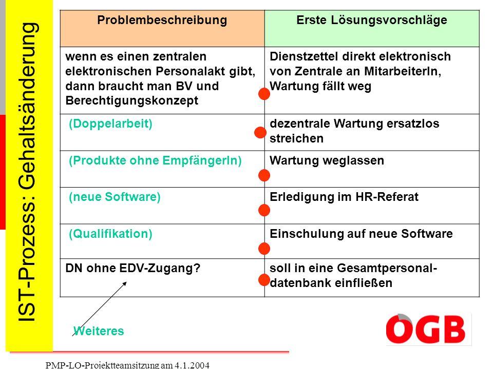 11 PMP-LO-Projektteamsitzung am 4.1.2004 IST-Prozess: Gehaltsänderung ProblembeschreibungErste Lösungsvorschläge wenn es einen zentralen elektronische