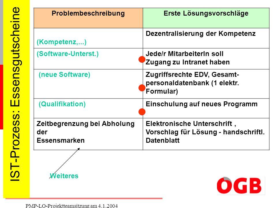 12 PMP-LO-Projektteamsitzung am 4.1.2004 IST-Prozess: Essensgutscheine ProblembeschreibungErste Lösungsvorschläge (Kompetenz,...) Dezentralisierung de