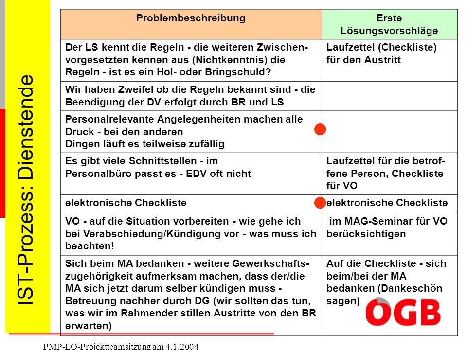 13 PMP-LO-Projektteamsitzung am 4.1.2004 IST-Prozess: Dienstende ProblembeschreibungErste Lösungsvorschläge Der LS kennt die Regeln - die weiteren Zwi