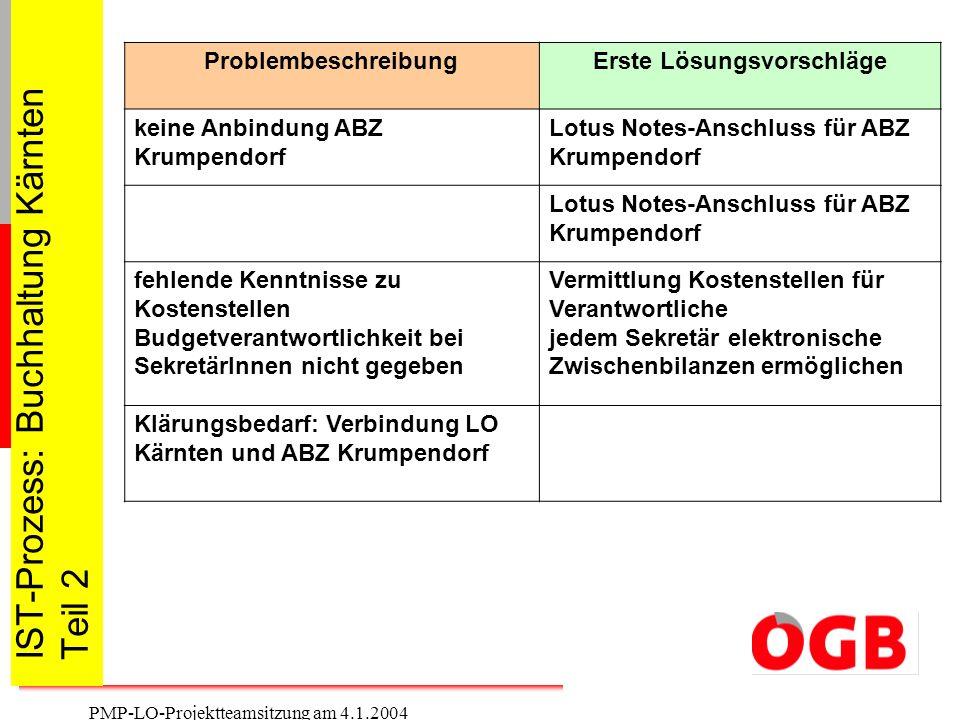 17 PMP-LO-Projektteamsitzung am 4.1.2004 IST-Prozess: Buchhaltung Kärnten Teil 2 ProblembeschreibungErste Lösungsvorschläge keine Anbindung ABZ Krumpe