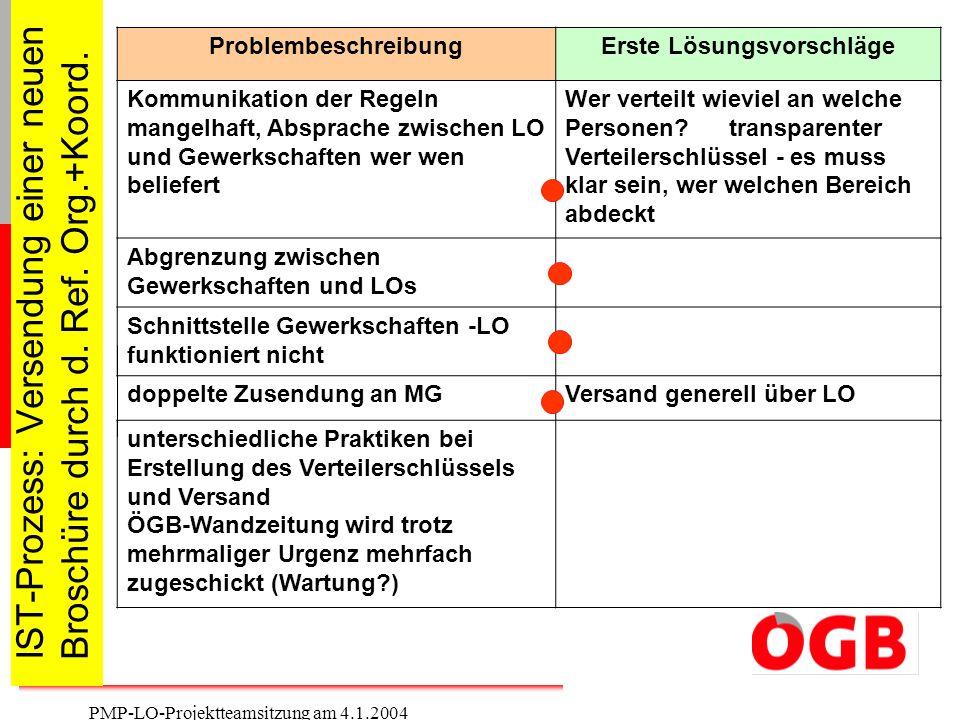 18 PMP-LO-Projektteamsitzung am 4.1.2004 IST-Prozess: Versendung einer neuen Broschüre durch d. Ref. Org.+Koord. ProblembeschreibungErste Lösungsvorsc