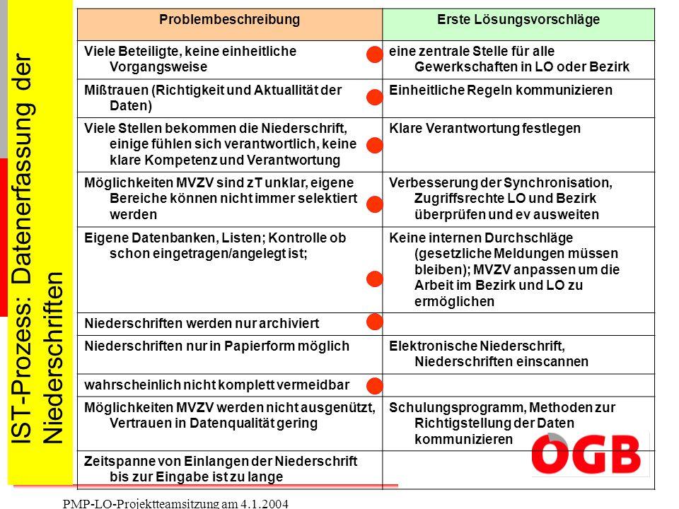 2 PMP-LO-Projektteamsitzung am 4.1.2004 IST-Prozess: Datenerfassung der Niederschriften ProblembeschreibungErste Lösungsvorschläge Viele Beteiligte, k