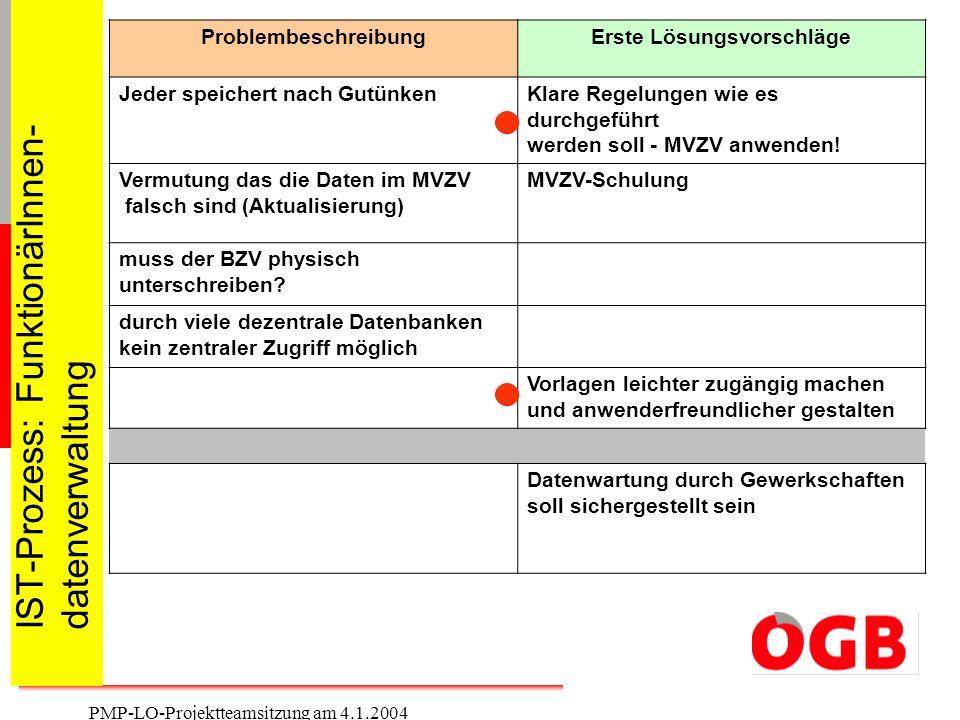 3 PMP-LO-Projektteamsitzung am 4.1.2004 IST-Prozess: FunktionärInnen- datenverwaltung ProblembeschreibungErste Lösungsvorschläge Jeder speichert nach