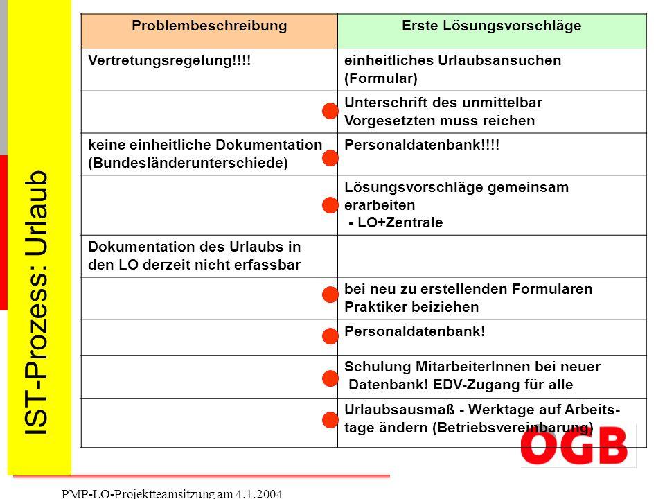 4 PMP-LO-Projektteamsitzung am 4.1.2004 IST-Prozess: Urlaub ProblembeschreibungErste Lösungsvorschläge Vertretungsregelung!!!!einheitliches Urlaubsans