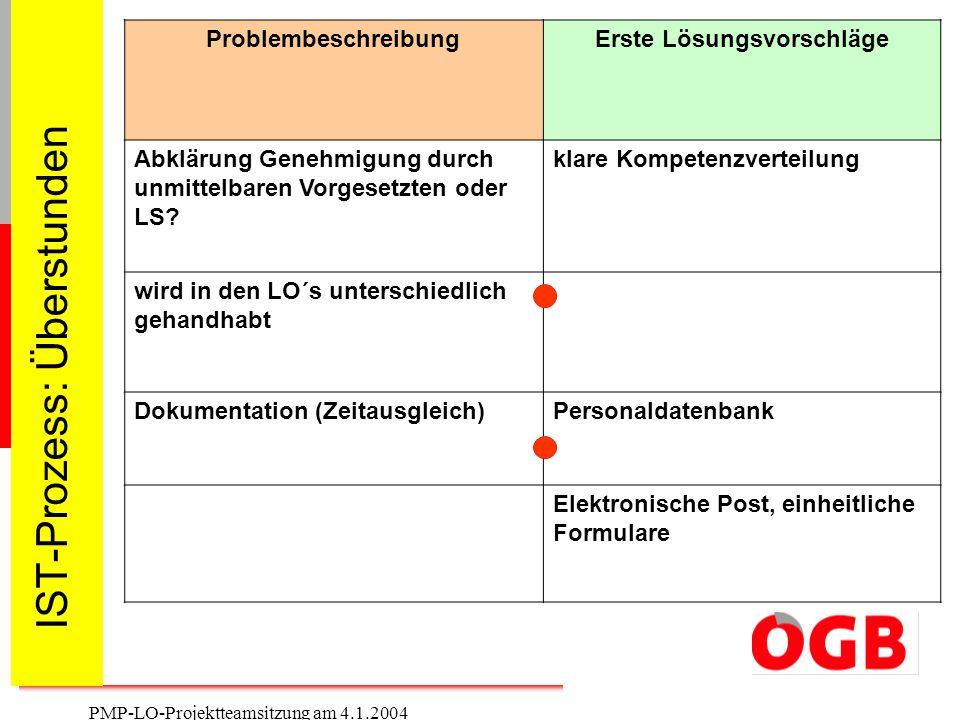 5 PMP-LO-Projektteamsitzung am 4.1.2004 IST-Prozess: Überstunden ProblembeschreibungErste Lösungsvorschläge Abklärung Genehmigung durch unmittelbaren