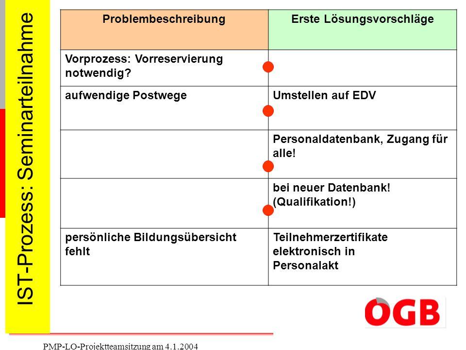 6 PMP-LO-Projektteamsitzung am 4.1.2004 IST-Prozess: Seminarteilnahme ProblembeschreibungErste Lösungsvorschläge Vorprozess: Vorreservierung notwendig
