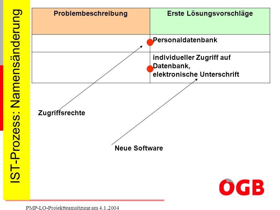 7 PMP-LO-Projektteamsitzung am 4.1.2004 IST-Prozess: Namensänderung ProblembeschreibungErste Lösungsvorschläge Personaldatenbank individueller Zugriff