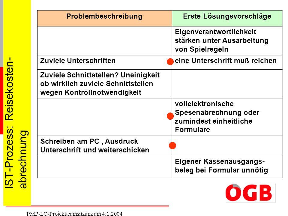 8 PMP-LO-Projektteamsitzung am 4.1.2004 IST-Prozess: Reisekosten- abrechnung ProblembeschreibungErste Lösungsvorschläge Eigenverantwortlichkeit stärke