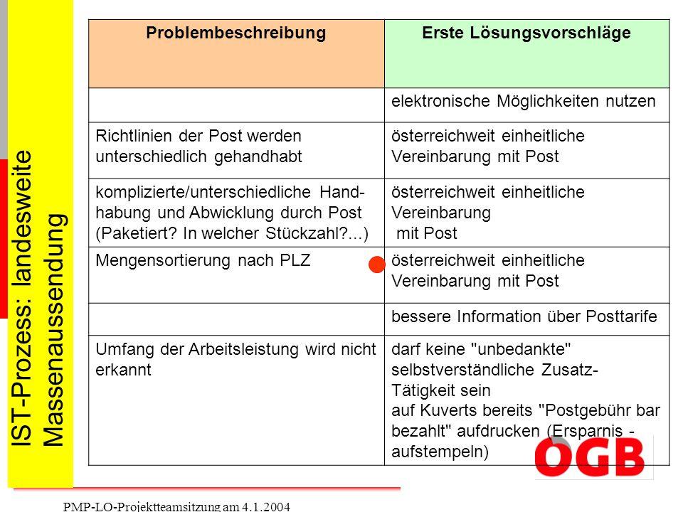 9 PMP-LO-Projektteamsitzung am 4.1.2004 IST-Prozess: landesweite Massenaussendung ProblembeschreibungErste Lösungsvorschläge elektronische Möglichkeit