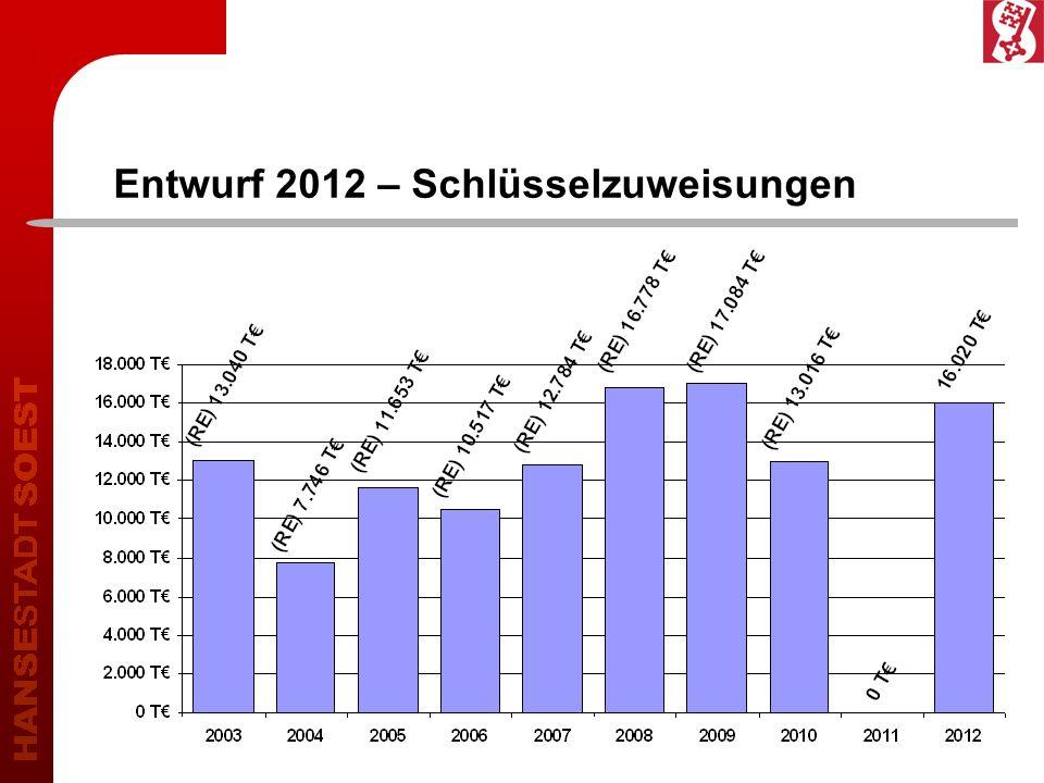 Entwurf 2012 – Schlüsselzuweisungen