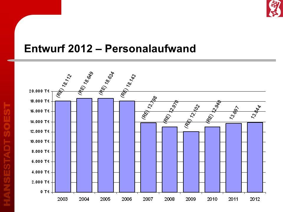 Entwurf 2012 – Personalaufwand