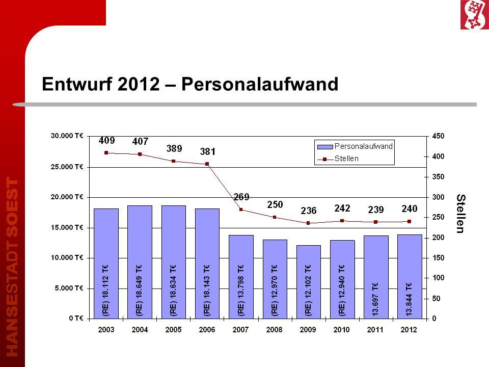 Stellen Entwurf 2012 – Personalaufwand