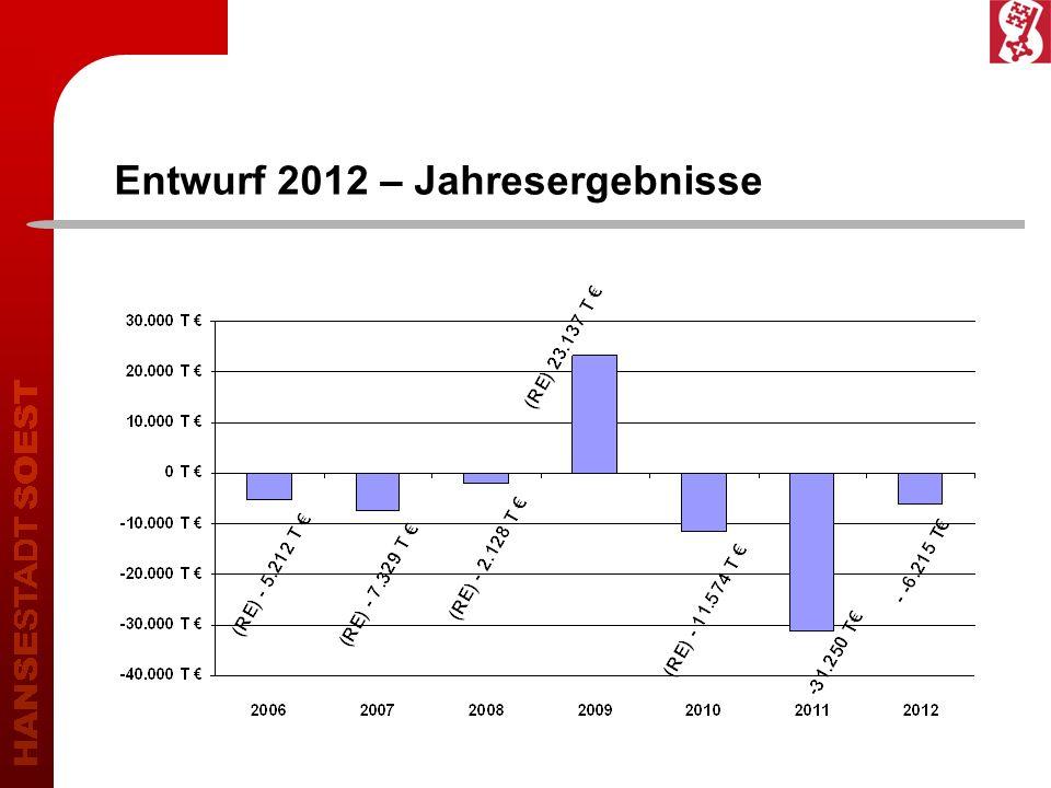 Entwurf 2012 – Jahresergebnisse