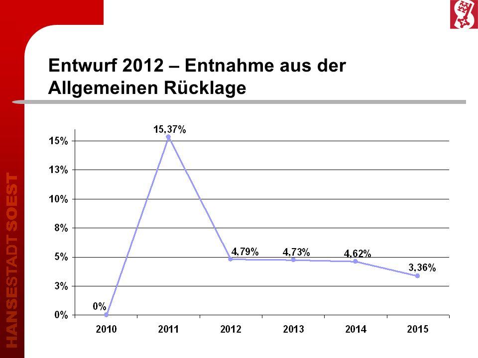 Entwurf 2012 – Entnahme aus der Allgemeinen Rücklage