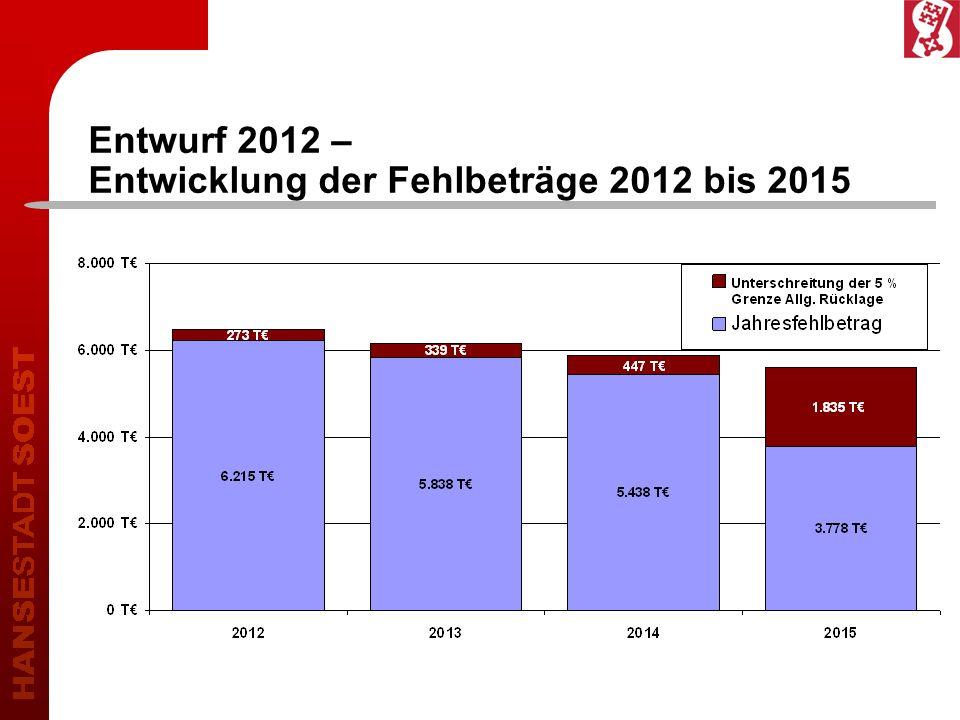 Entwurf 2012 – Entwicklung der Fehlbeträge 2012 bis 2015