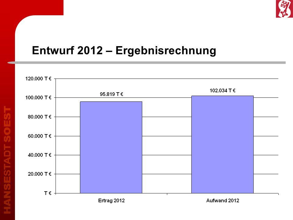 Entwurf 2012 – Ergebnisrechnung