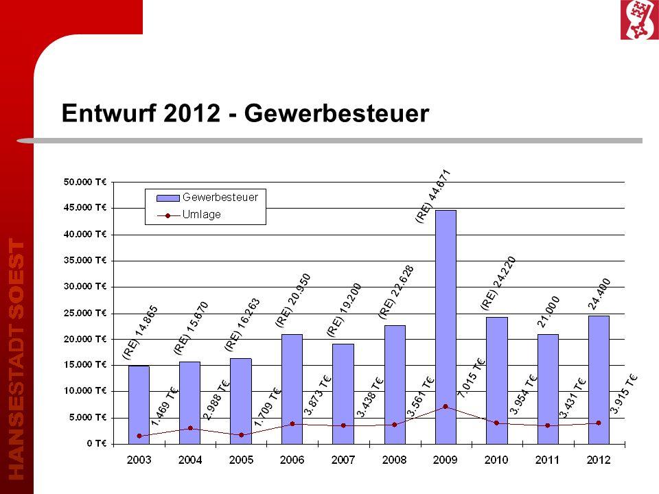 Entwurf 2012 – Gemeindeanteil an der Einkommens- und Umsatzsteuer