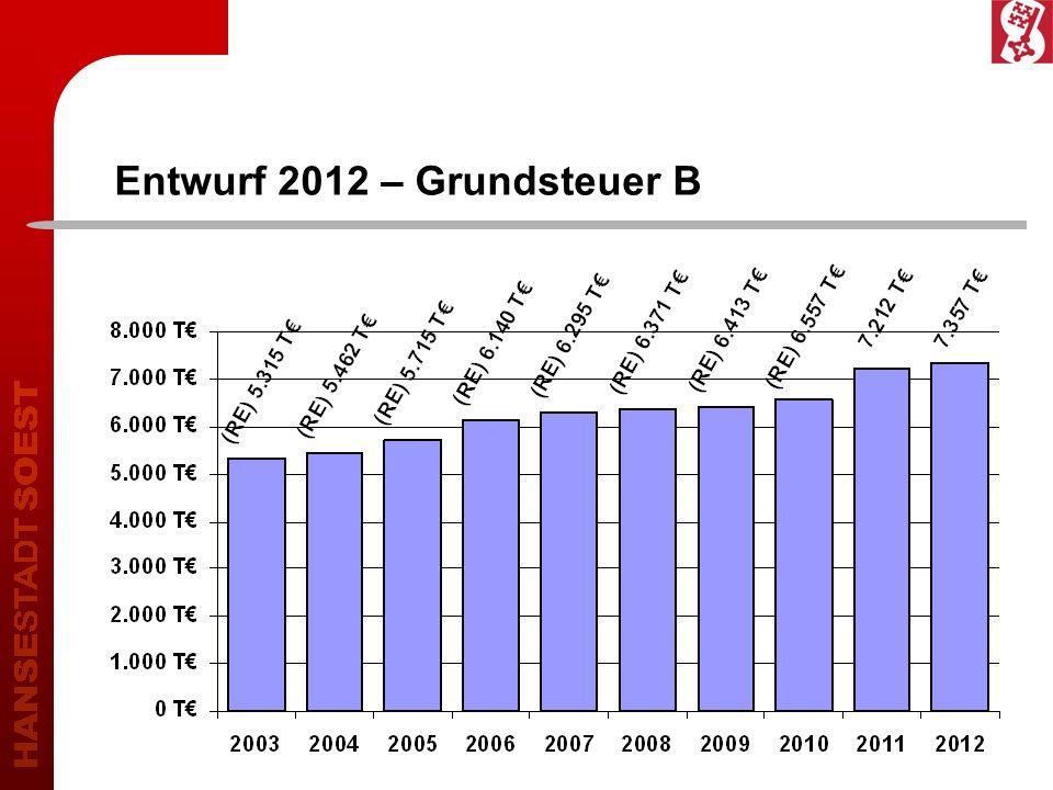Entwurf 2012 – Grundsteuer B