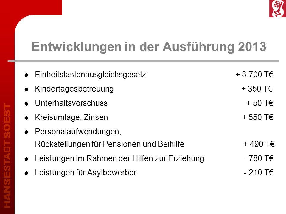Entwicklungen in der Ausführung 2013 Einheitslastenausgleichsgesetz + 3.700 T Kindertagesbetreuung + 350 T Unterhaltsvorschuss + 50 T Kreisumlage, Zin