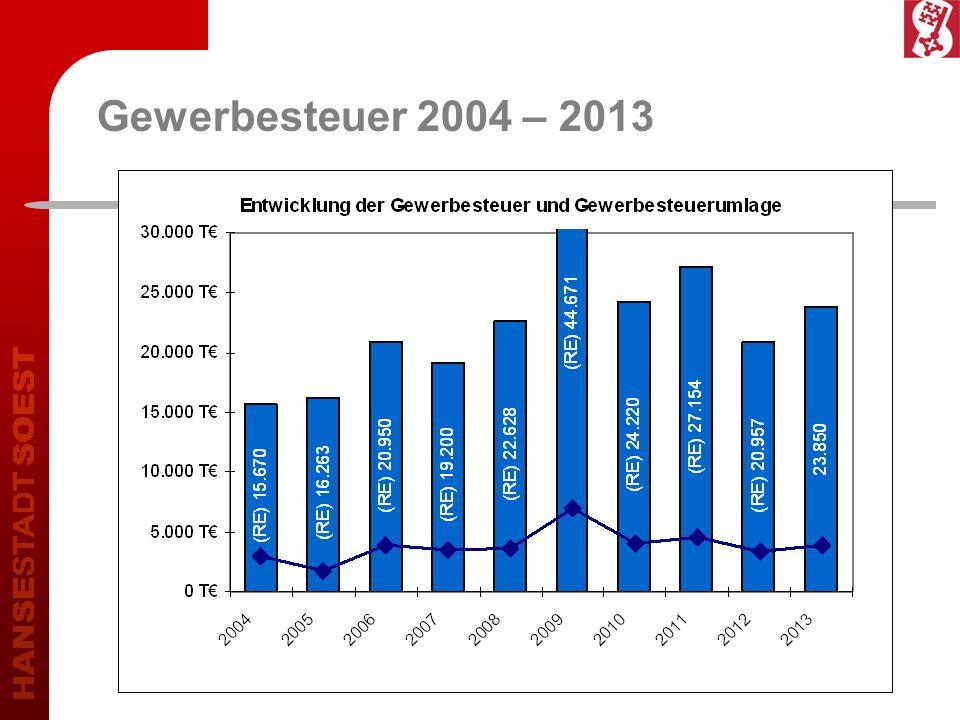 Gewerbesteuer 2004 – 2013