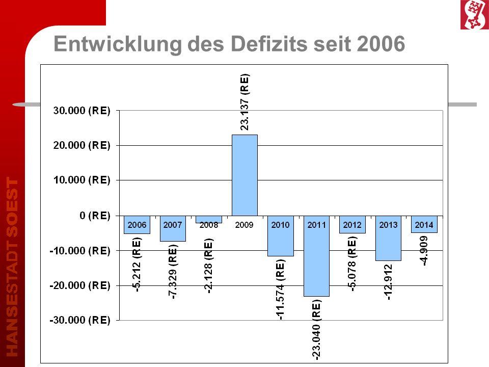 Entwicklung des Defizits seit 2006