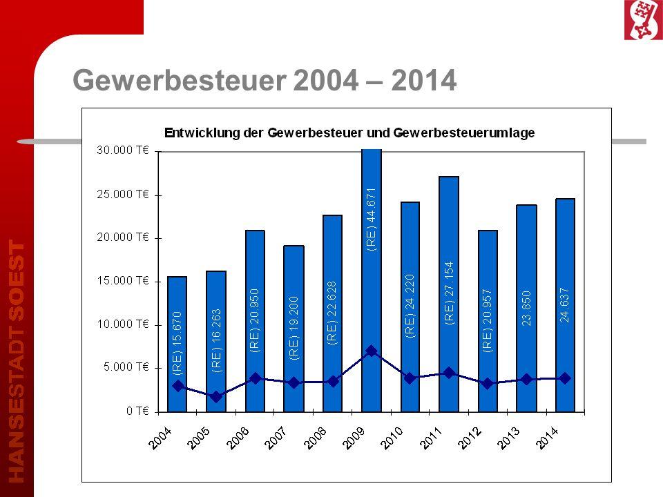 Gewerbesteuer 2004 – 2014